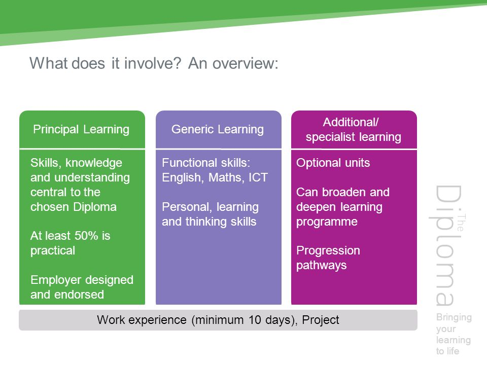 Bringing your learning to life What does it involve.