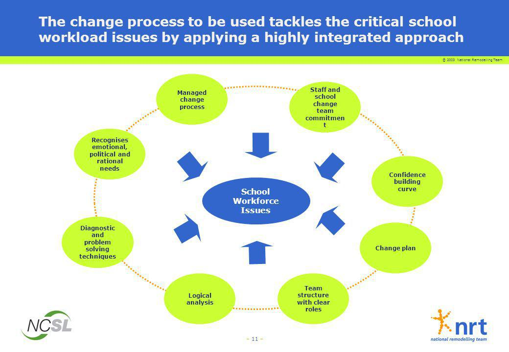 © 2003 National Remodelling Team – 11 – The change process to be used tackles the critical school workload issues by applying a highly integrated appr