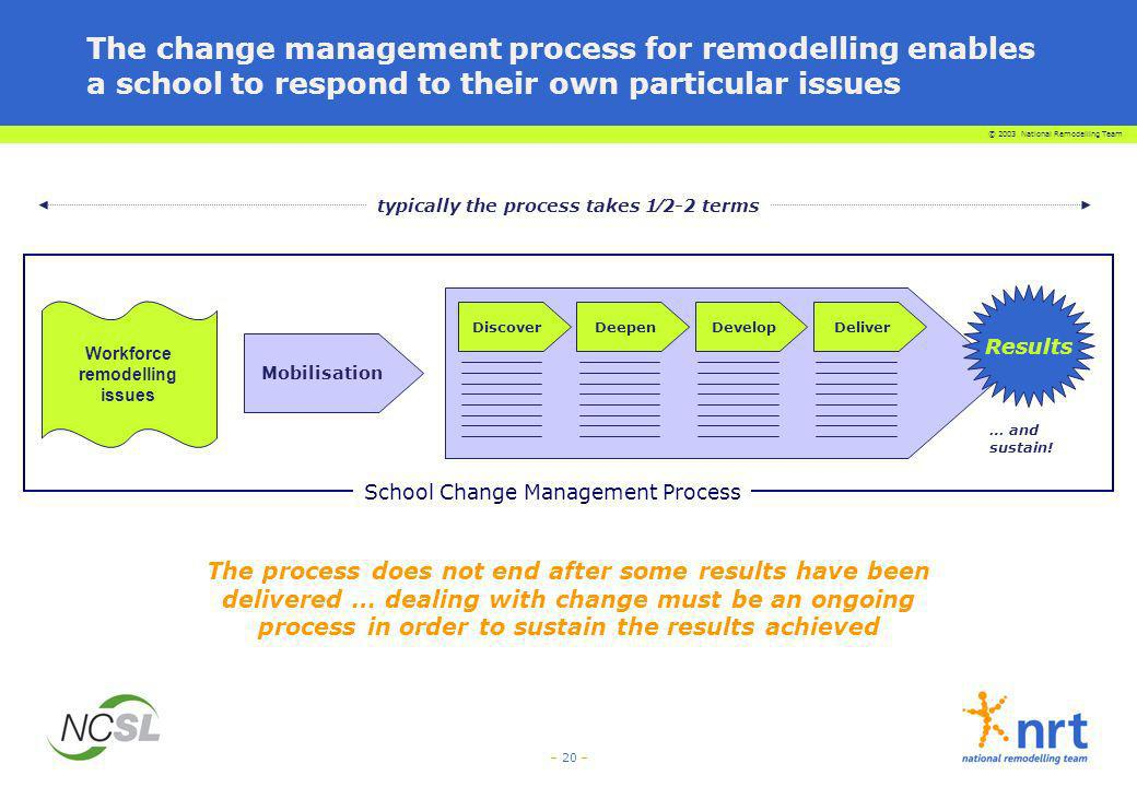 © 2003 National Remodelling Team – 20 – DiscoverDeepenDevelopDeliver School Change Management Process Mobilisation Workforce remodelling issues The ch