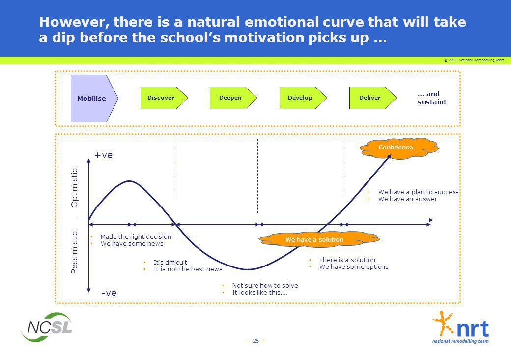 © 2003 National Remodelling Team – 25 – However, there is a natural emotional curve that will take a dip before the schools motivation picks up … Conf