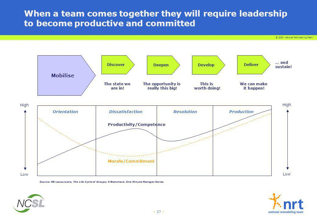© 2003 National Remodelling Team – 37 – When a team comes together they will require leadership to become productive and committed Productivity/Compet