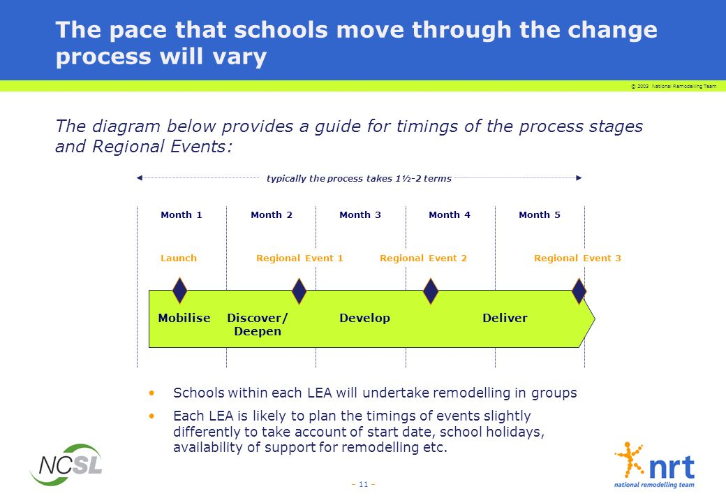 © 2003 National Remodelling Team – 11 – The pace that schools move through the change process will vary The diagram below provides a guide for timings