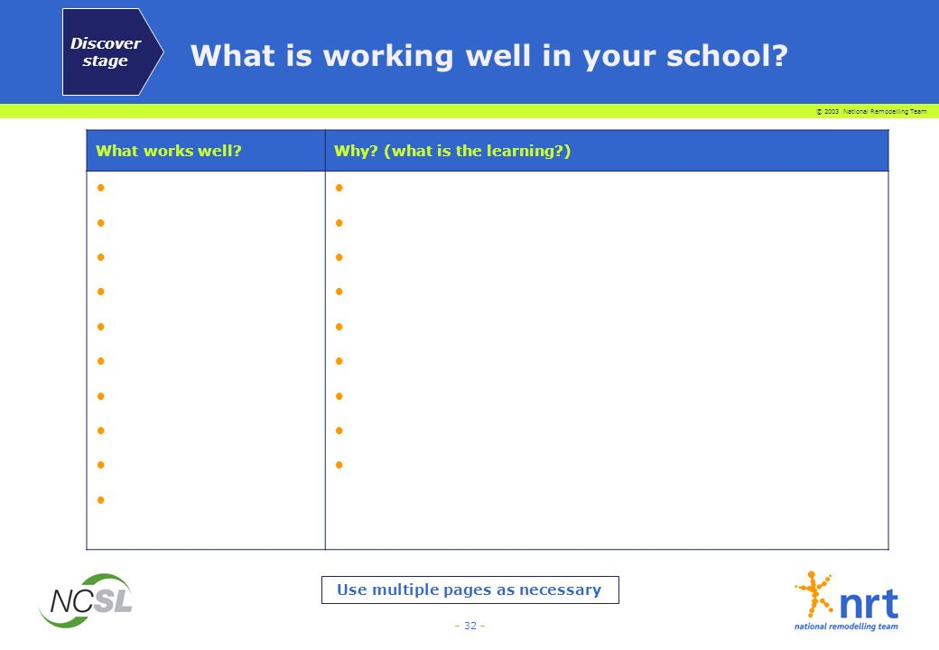 © 2003 National Remodelling Team – 32 – What is working well in your school? What works well?Why? (what is the learning?) Use multiple pages as necess