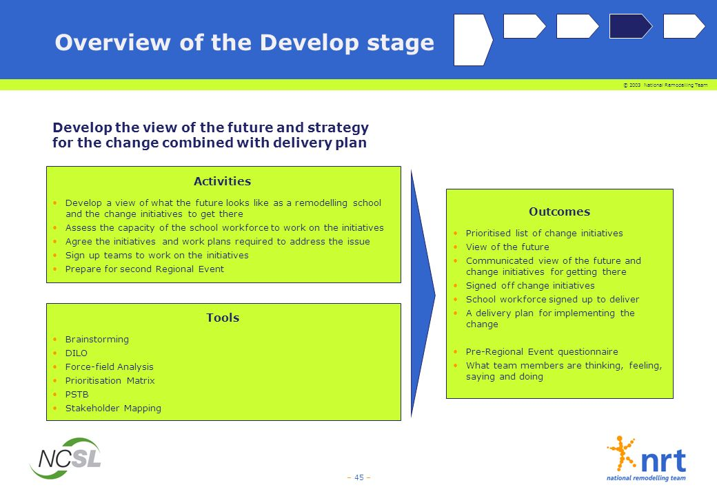 © 2003 National Remodelling Team – 45 – Outcomes Prioritised list of change initiatives View of the future Communicated view of the future and change