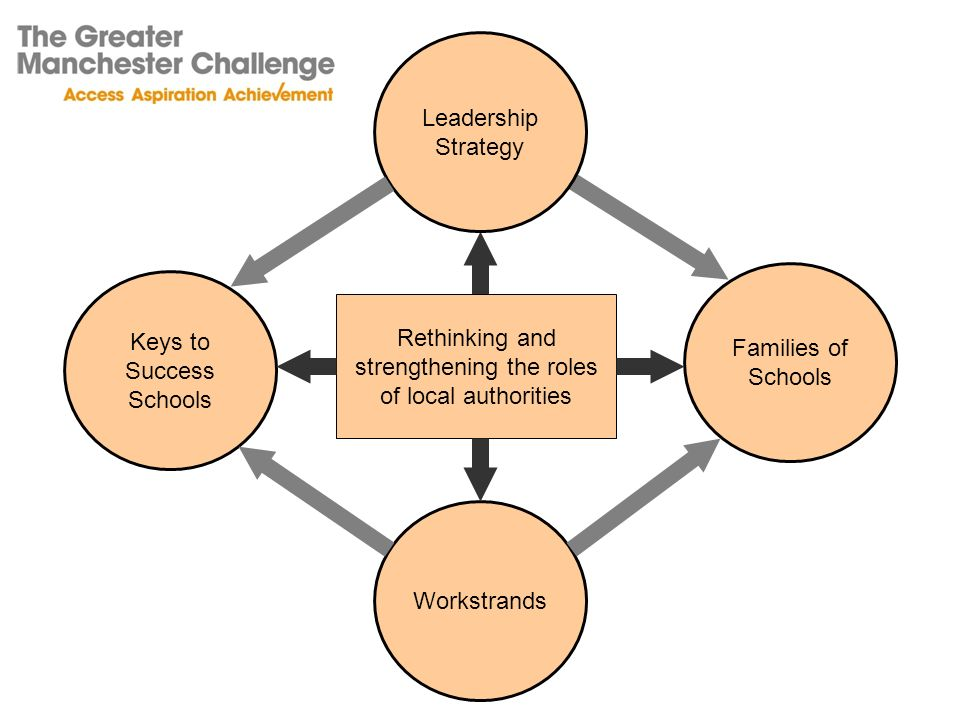 Rethinking and strengthening the roles of local authorities Workstrands Keys to Success Schools Families of Schools Leadership Strategy