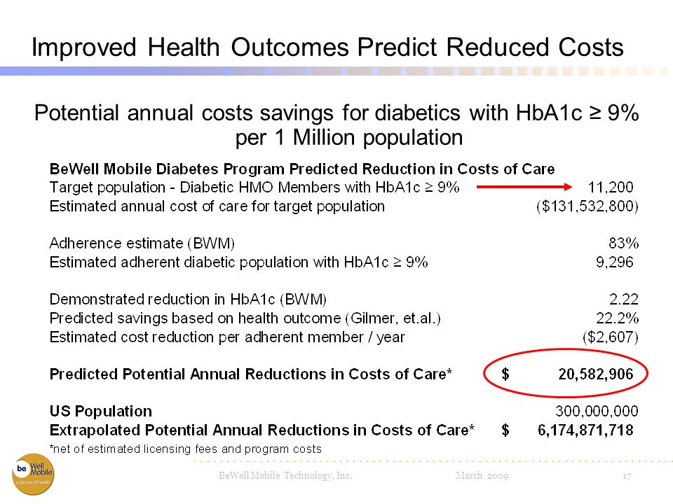 BeWell Mobile Technology, Inc. March 200916 Costs of Care Estimated annual costs of care for diabetics with HbA1c 9% per 1 Million population