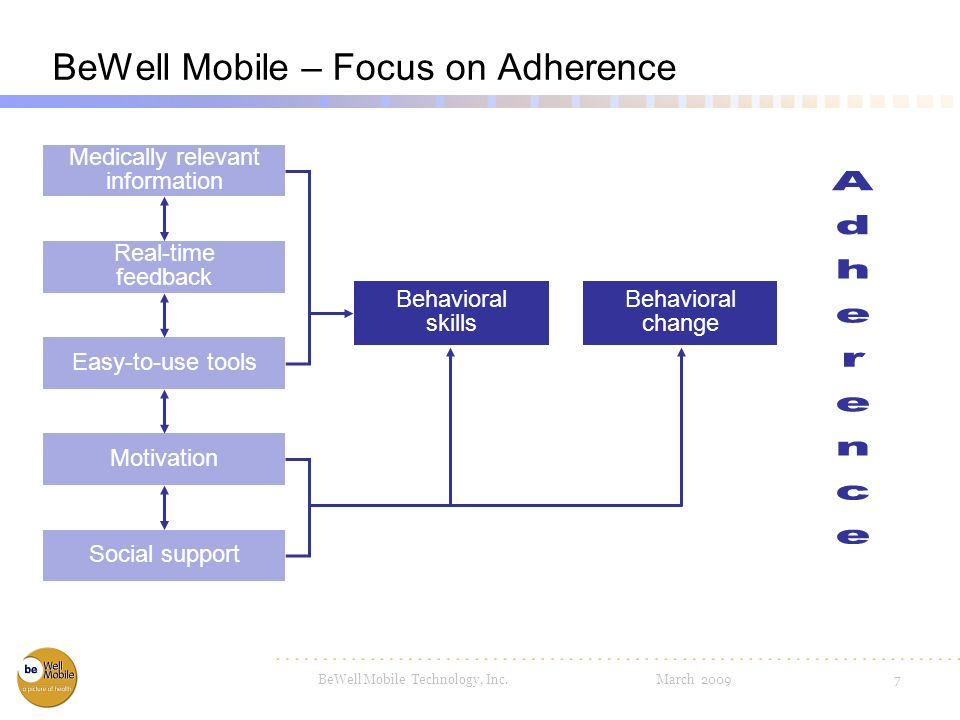 BeWell Mobile Technology, Inc. March 20096 Patient Non-Adherence Increases Costs 1/3 of patients take all their medications Drugs dont work in patient