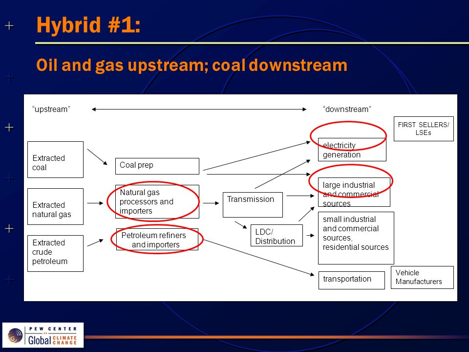 Hybrid #1: downstream electricity generation Petroleum refiners and importers transportation large industrial and commercial sources Extracted coal upstream Transmission small industrial and commercial sources, residential sources Natural gas processors and importers Coal prep FIRST SELLERS/ LSEs LDC/ Distribution Extracted natural gas Extracted crude petroleum Vehicle Manufacturers Oil and gas upstream; coal downstream