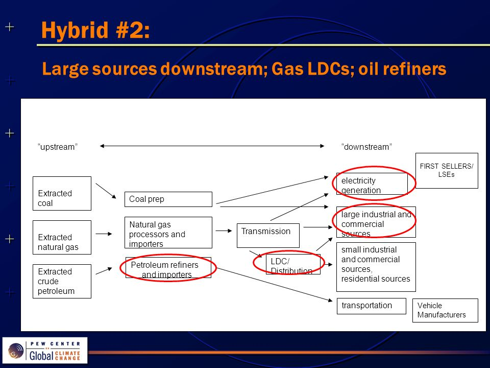 Hybrid #2: Large sources downstream; Gas LDCs; oil refiners downstream electricity generation Petroleum refiners and importers transportation large industrial and commercial sources Extracted coal upstream Transmission small industrial and commercial sources, residential sources Natural gas processors and importers Coal prep FIRST SELLERS/ LSEs LDC/ Distribution Extracted natural gas Extracted crude petroleum Vehicle Manufacturers
