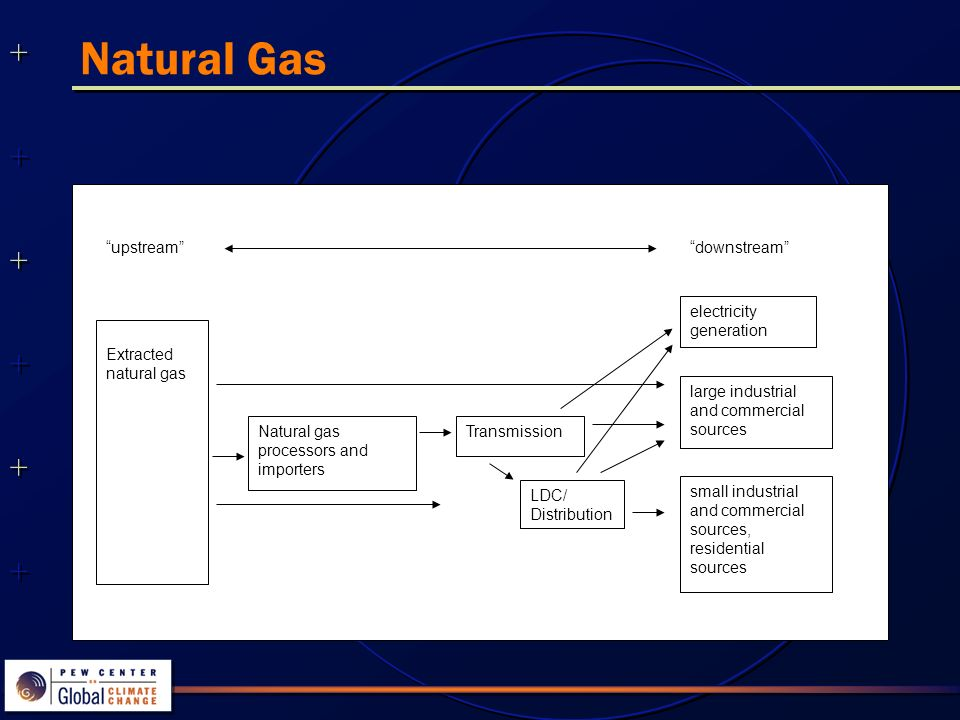 Natural Gas downstream electricity generation large industrial and commercial sources upstream Transmission small industrial and commercial sources, residential sources Natural gas processors and importers LDC/ Distribution Extracted natural gas