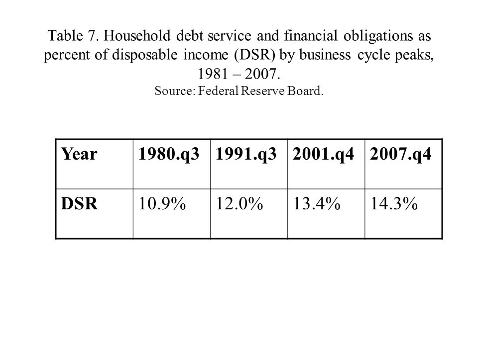 Table 7. Household debt service and financial obligations as percent of disposable income (DSR) by business cycle peaks, 1981 – 2007. Source: Federal