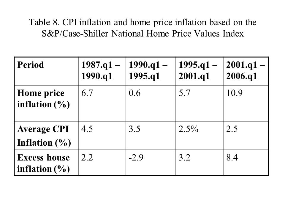 Table 8. CPI inflation and home price inflation based on the S&P/Case-Shiller National Home Price Values Index Period1987.q1 – 1990.q1 1990.q1 – 1995.