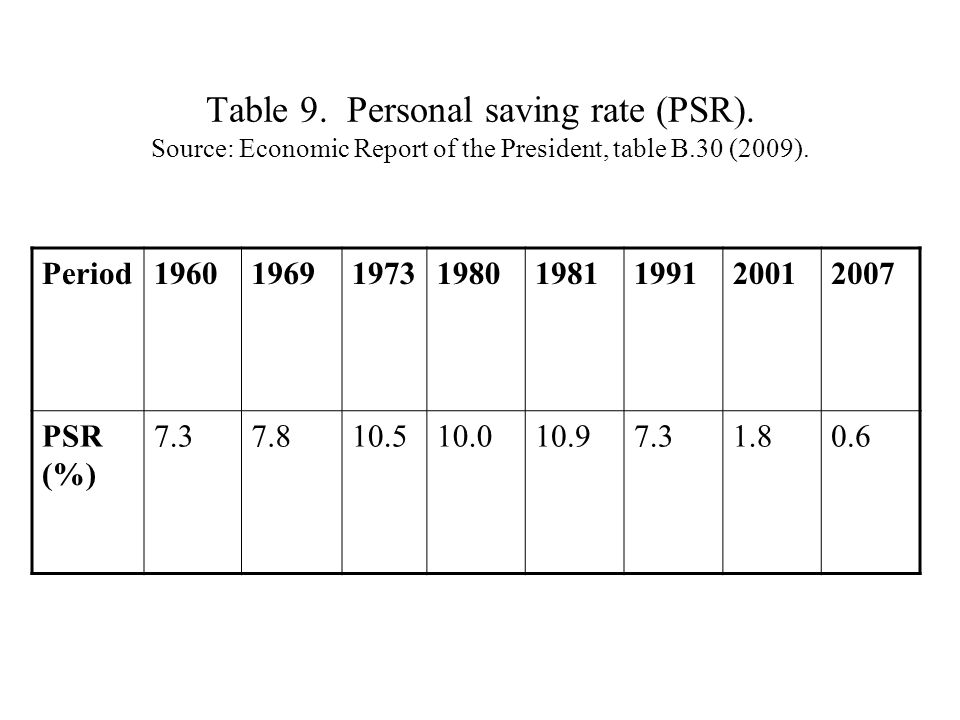 Table 9. Personal saving rate (PSR). Source: Economic Report of the President, table B.30 (2009).