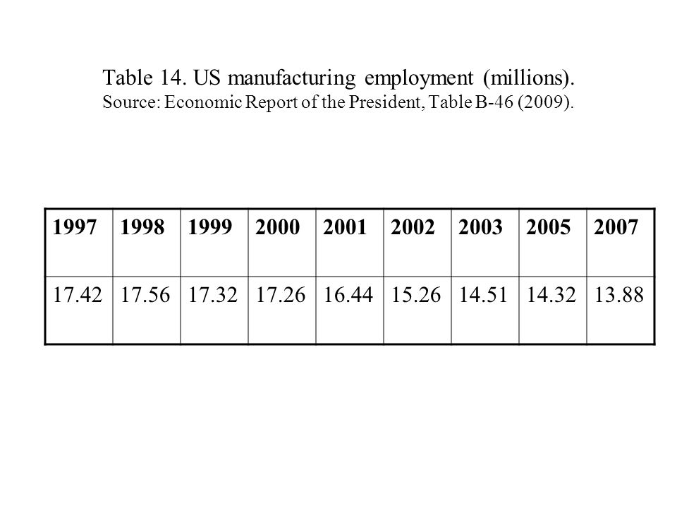 Table 14. US manufacturing employment (millions).