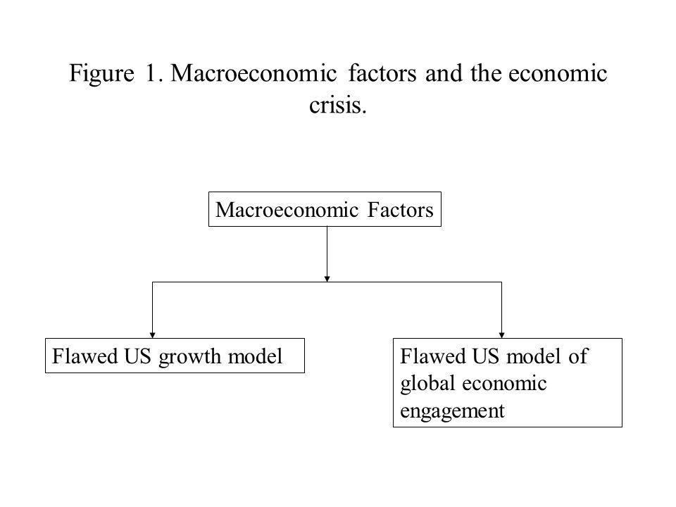 Figure 1. Macroeconomic factors and the economic crisis.