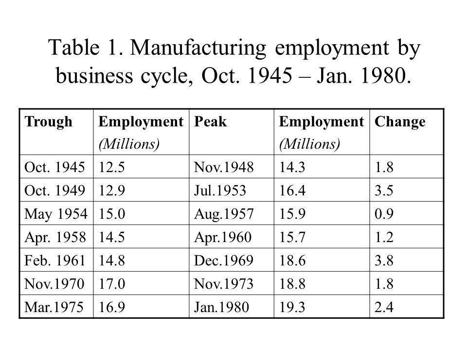 Table 2.Manufacturing employment by business cycle, July 1980 – Dec.