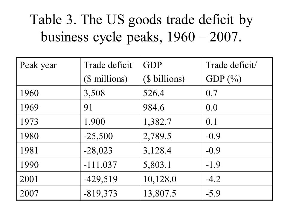Table 3. The US goods trade deficit by business cycle peaks, 1960 – 2007.
