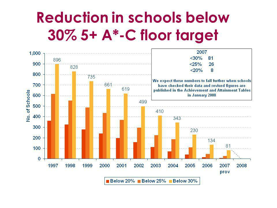 Reduction in schools below 30% 5+ A*-C floor target