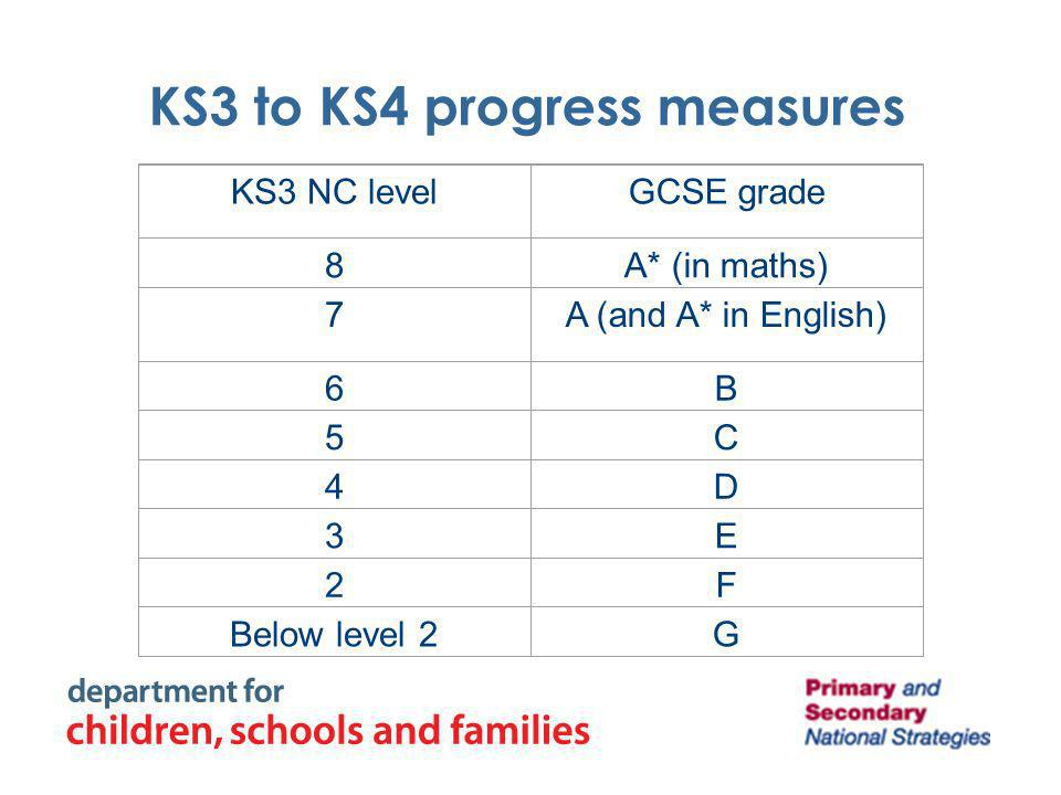 KS3 to KS4 progress measures KS3 NC levelGCSE grade 8A* (in maths) 7A (and A* in English) 6B 5C 4D 3E 2F Below level 2G