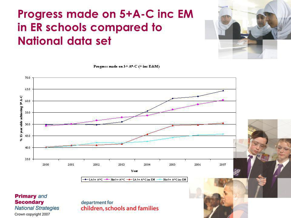 Progress made on 5+A-C inc EM in ER schools compared to National data set