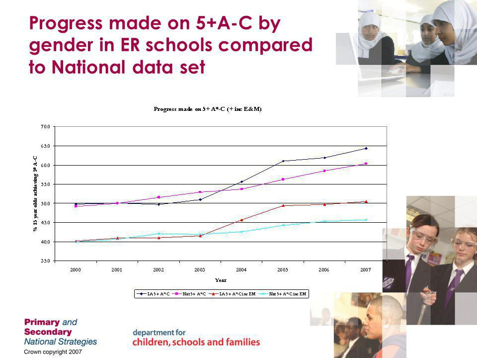 Progress made on 5+A-C by gender in ER schools compared to National data set