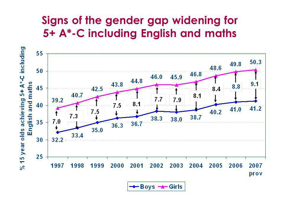 Some improvement including English and maths, but new PSA target sets a challenging trajectory