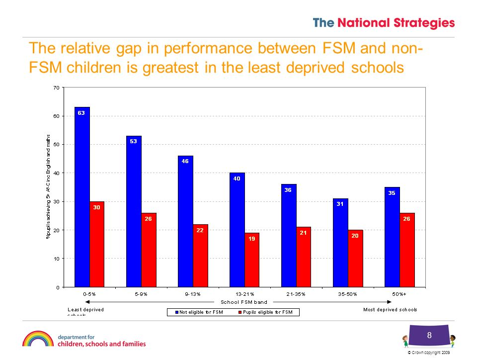 © Crown copyright 2009 8 The relative gap in performance between FSM and non- FSM children is greatest in the least deprived schools