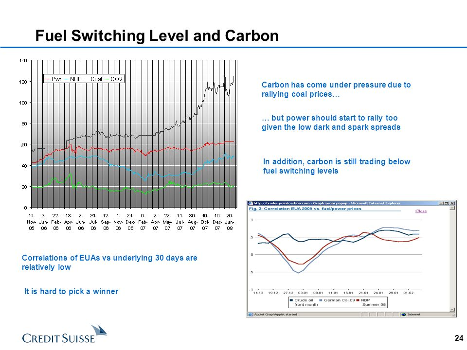 24 Fuel Switching Level and Carbon Carbon has come under pressure due to rallying coal prices… … but power should start to rally too given the low dar