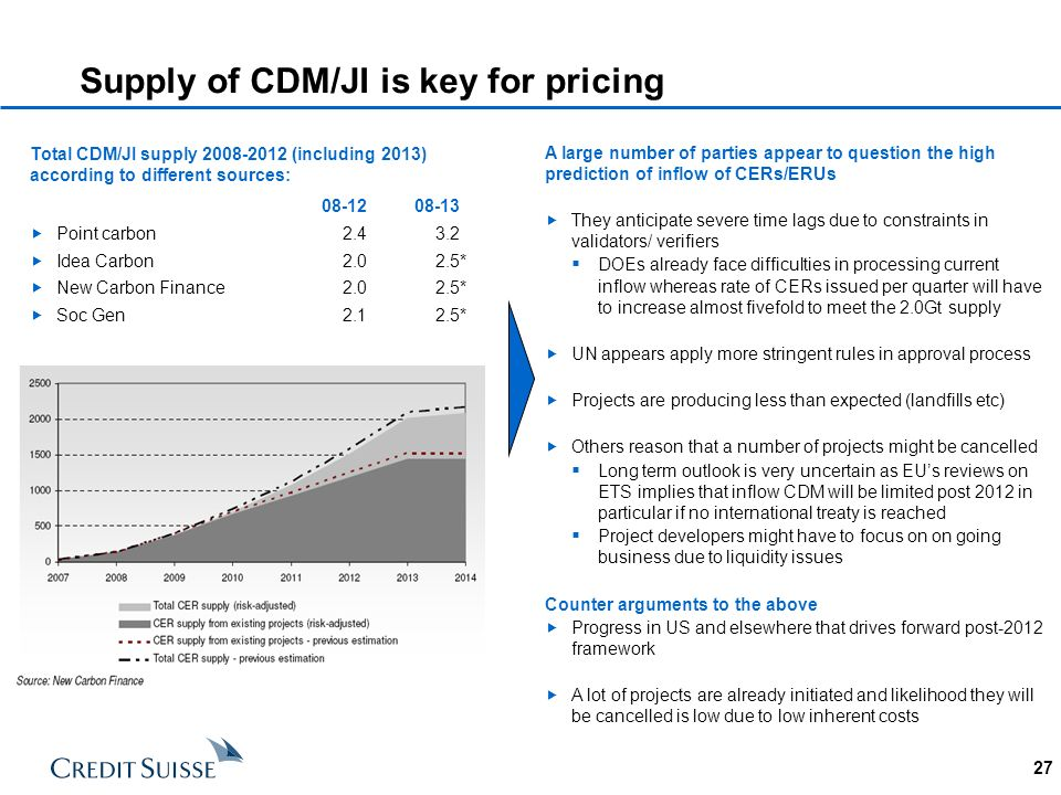 27 Supply of CDM/JI is key for pricing Total CDM/JI supply 2008-2012 (including 2013) according to different sources: 08-1208-13 Point carbon 2.43.2 I