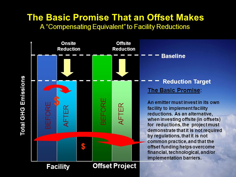 Total GHG Emissions Facility Offset Project Onsite Reduction BEFORE AFTER BEFORE AFTER Offsite Reduction Baseline Reduction Target The Basic Promise That an Offset Makes A Compensating Equivalent to Facility Reductions $ $ The Basic Promise: An emitter must invest in its own facility to implement facility reductions.