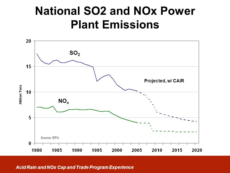Acid Rain and NOx Cap and Trade Program Experience SO 2 NO x Source: EPA Projected, w/ CAIR National SO2 and NOx Power Plant Emissions