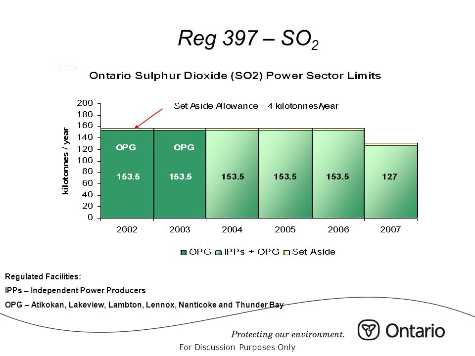 For Discussion Purposes Only Reg 397 – SO 2 Regulated Facilities: IPPs – Independent Power Producers OPG – Atikokan, Lakeview, Lambton, Lennox, Nantic