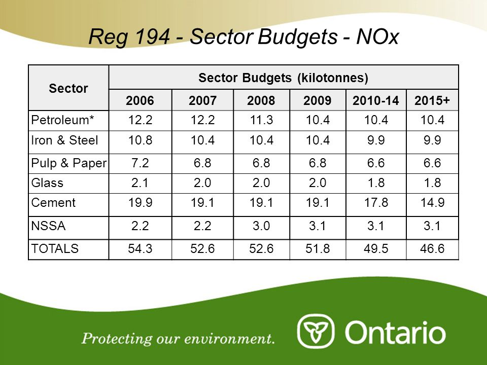 For Discussion Purposes Only Reg 194 - Sector Budgets - NOx Sector Sector Budgets (kilotonnes) 20062007200820092010-142015+ Petroleum*12.2 11.310.4 Ir