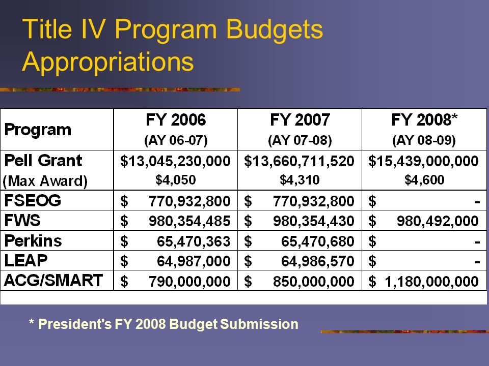 Title IV Program Budgets Appropriations * President's FY 2008 Budget Submission