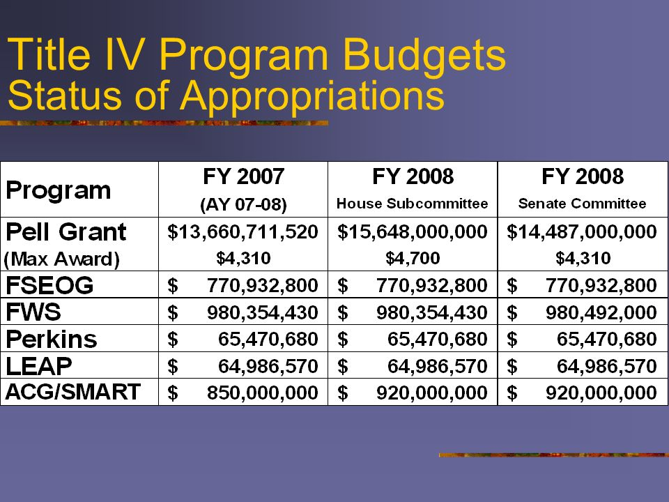 Title IV Program Budgets Status of Appropriations