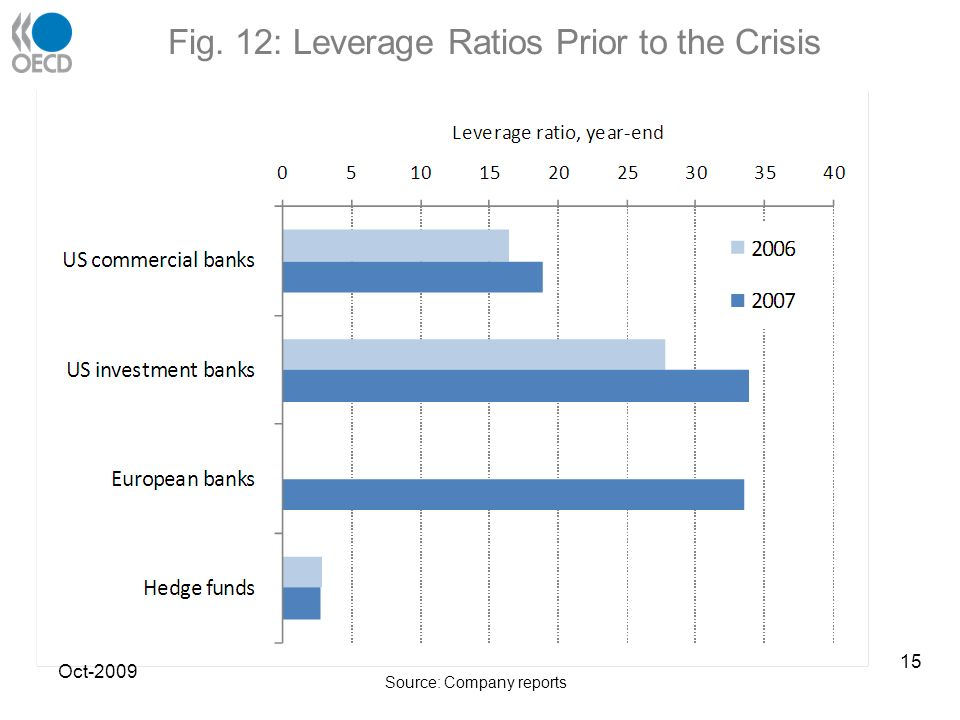 Fig. 12: Leverage Ratios Prior to the Crisis Oct-2009 Source: Company reports 15