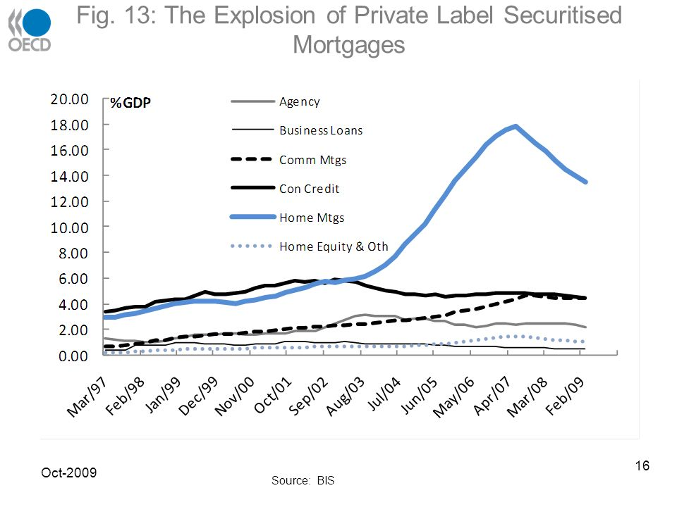Fig. 13: The Explosion of Private Label Securitised Mortgages Oct-2009 Source: BIS 16