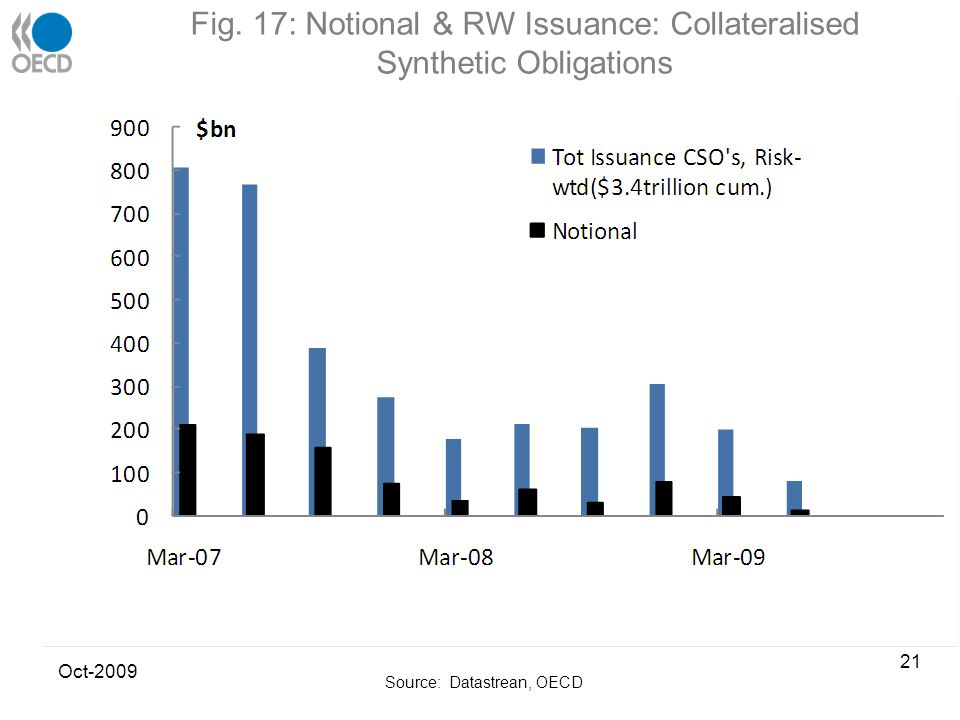 Fig. 17: Notional & RW Issuance: Collateralised Synthetic Obligations Source: Datastrean, OECD Oct-2009 21