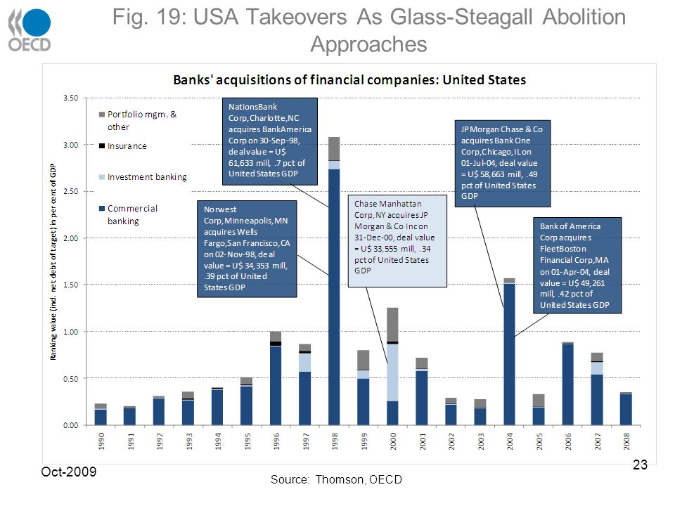 Fig. 19: USA Takeovers As Glass-Steagall Abolition Approaches Source: Thomson, OECD Oct-2009 23