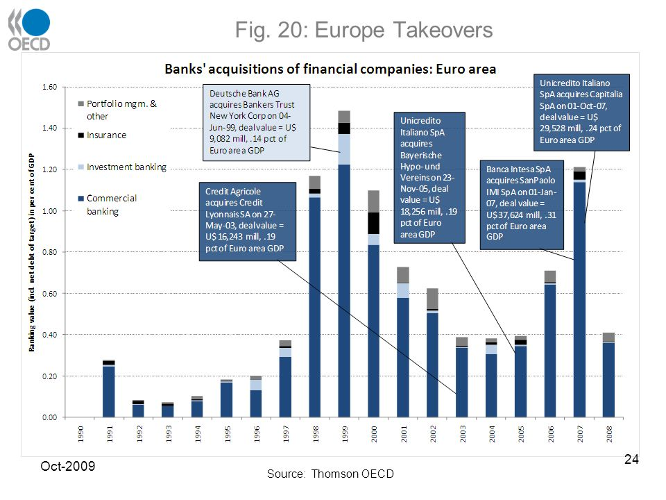 Fig. 20: Europe Takeovers Source: Thomson OECD Oct-2009 24