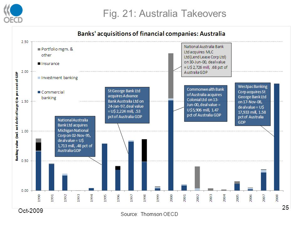 Fig. 21: Australia Takeovers Source: Thomson OECD Oct-2009 25
