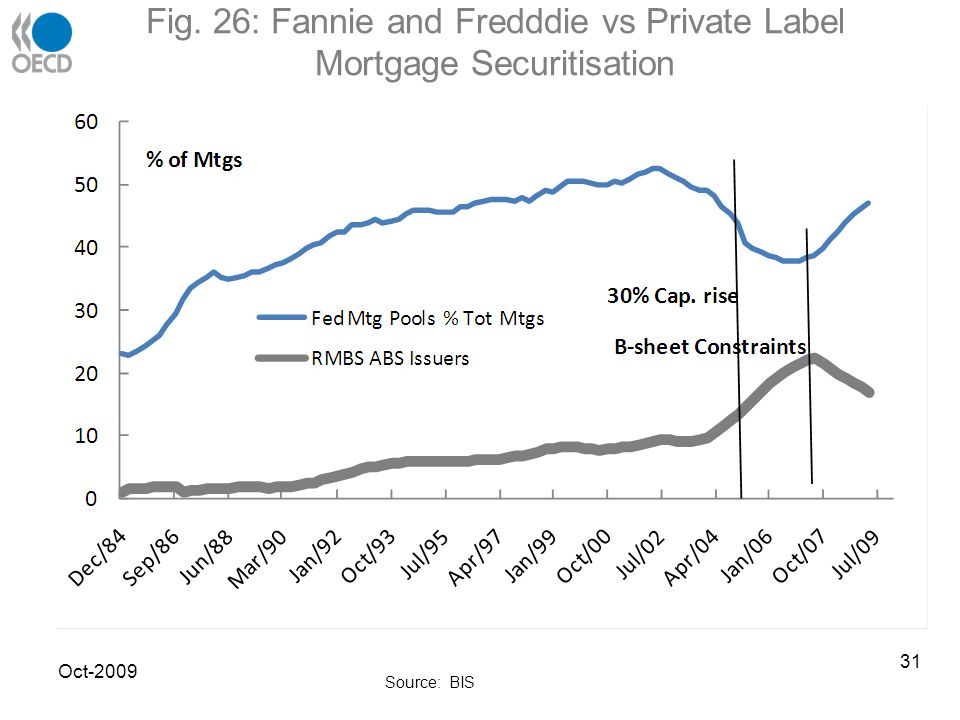 Fig. 26: Fannie and Fredddie vs Private Label Mortgage Securitisation Oct-2009 Source: BIS 31