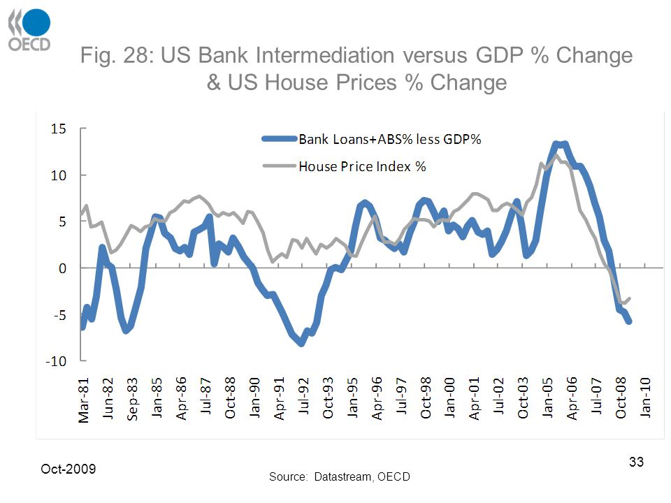 Fig. 28: US Bank Intermediation versus GDP % Change & US House Prices % Change Source: Datastream, OECD Oct-2009 33