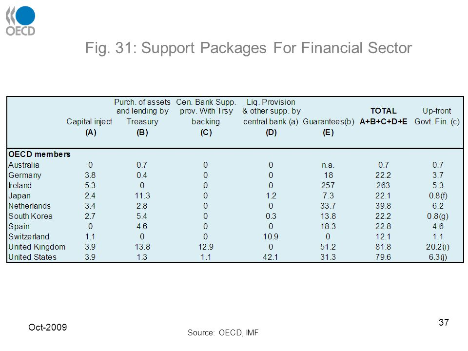 Fig. 31: Support Packages For Financial Sector Source: OECD, IMF Oct-2009 37