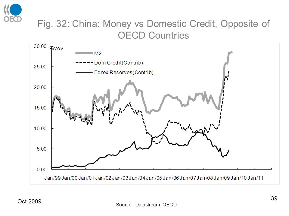 Fig. 32: China: Money vs Domestic Credit, Opposite of OECD Countries Source: Datastream, OECD Oct-2009 39