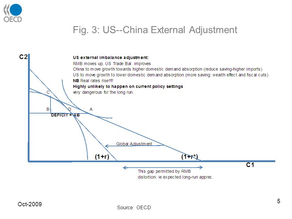 Fig. 3: US--China External Adjustment Source: OECD Oct-2009 5