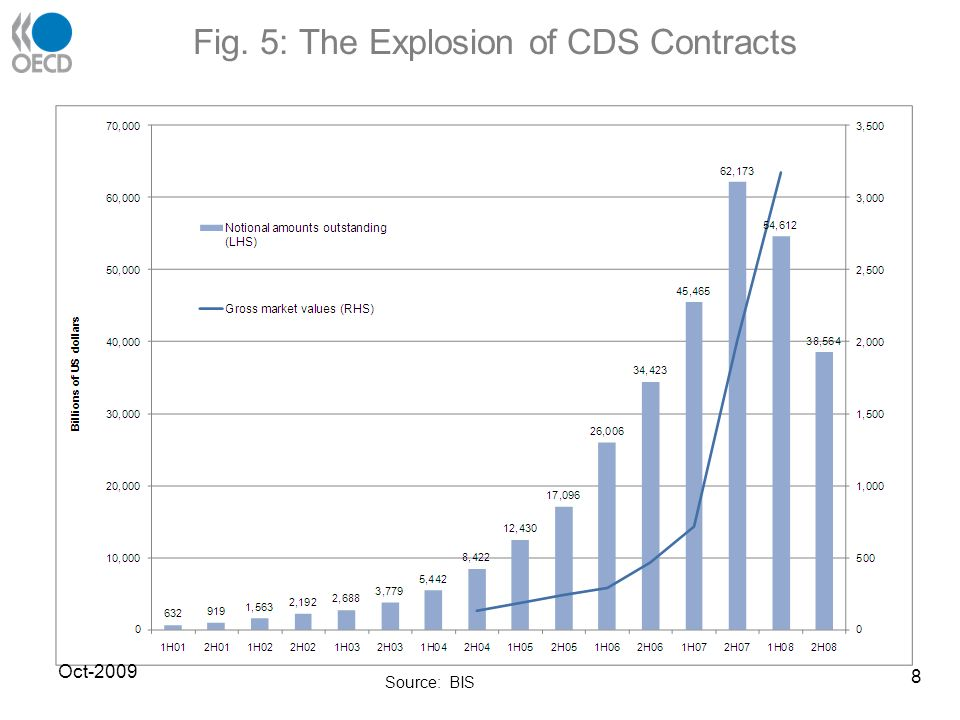 Fig. 5: The Explosion of CDS Contracts Oct-2009 Source: BIS 8
