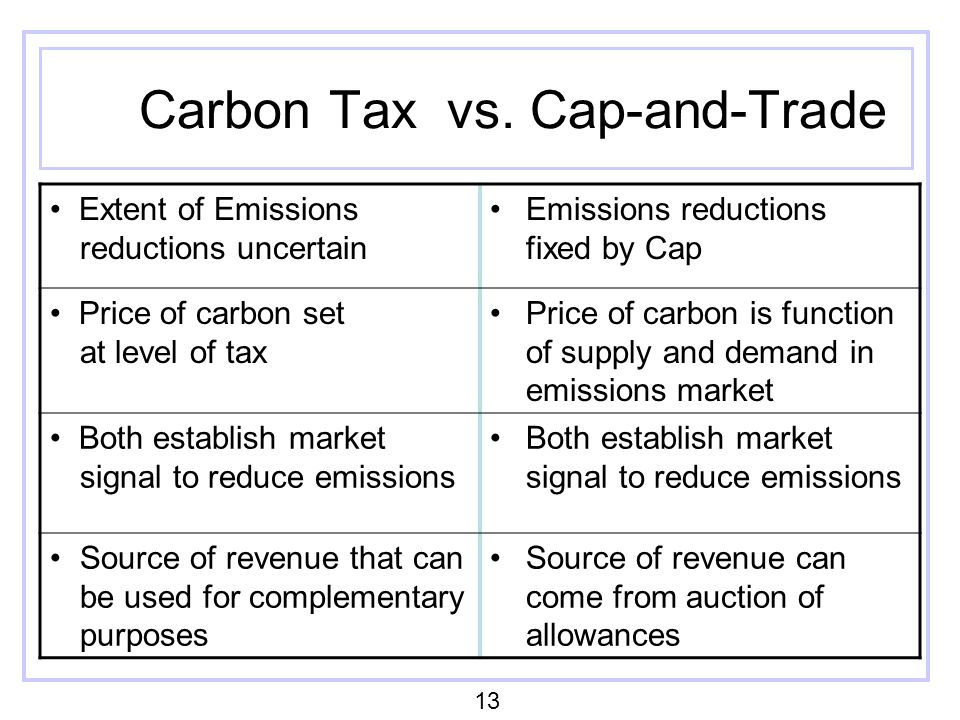 Carbon Tax vs. Cap-and-Trade Extent of Emissions reductions uncertain Emissions reductions fixed by Cap Price of carbon set at level of tax Price of c