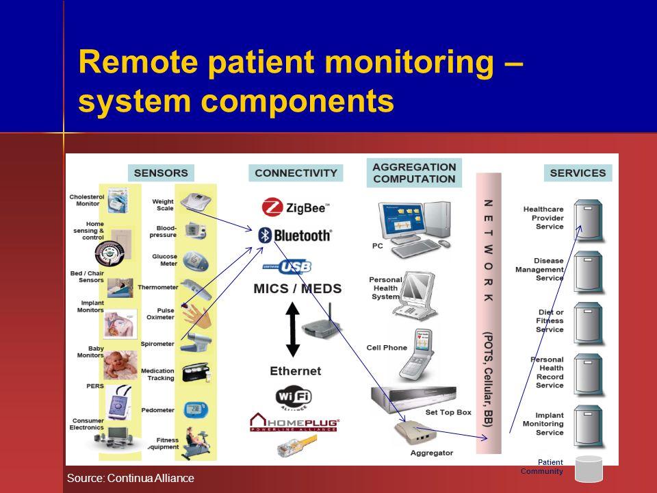 Remote patient monitoring – system components Source: Continua Alliance Patient Community 4