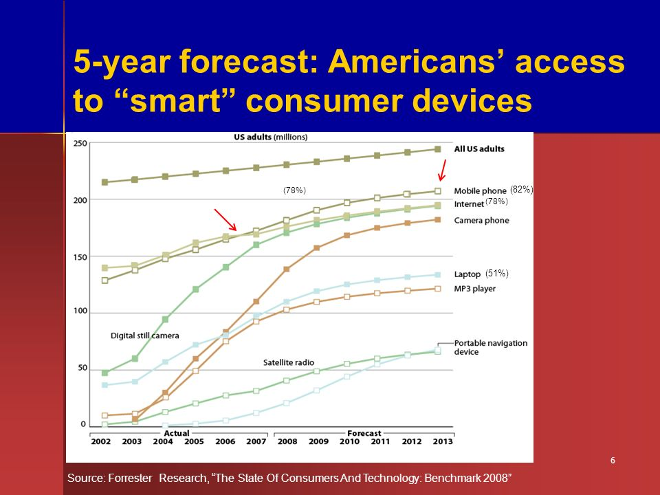 5-year forecast: Americans access to smart consumer devices Source: Forrester Research, The State Of Consumers And Technology: Benchmark 2008 (82%) (78%) (51%) (78%)% 6